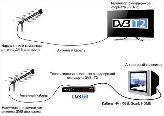 Отличия аналогового, интерактивного, цифрового, кабельного и IPTV телевидения